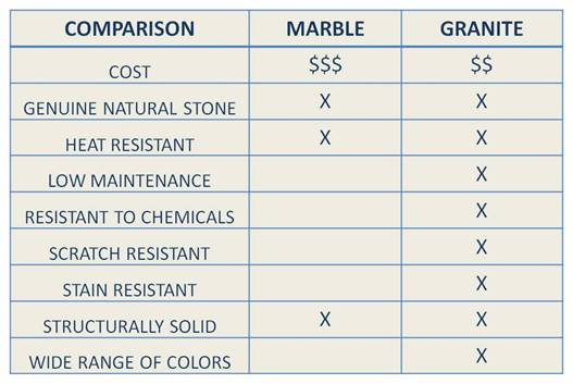 what is marble and marble vs granite